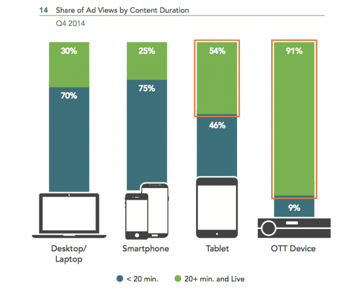 Ad-views-by-content-duration