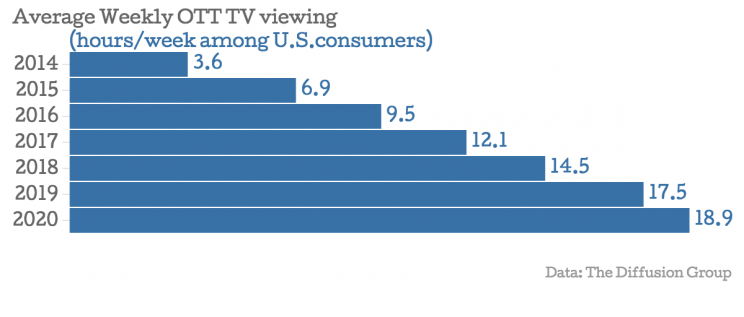 Average-Weekly-OTT-TV-viewing-hours-week-among-U-S-consumers-_chartbuilder