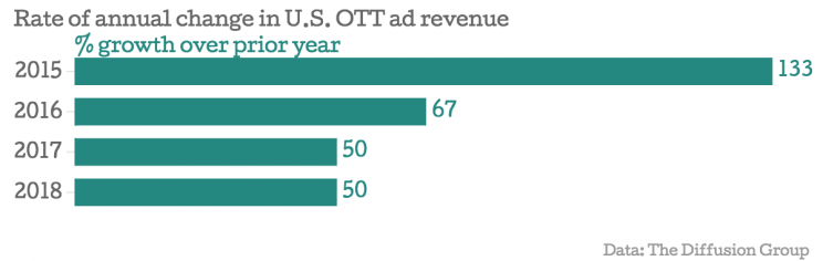 Rate-of-annual-change-in-U-S-OTT-ad-revenue-growth-over-prior-year_chartbuilder