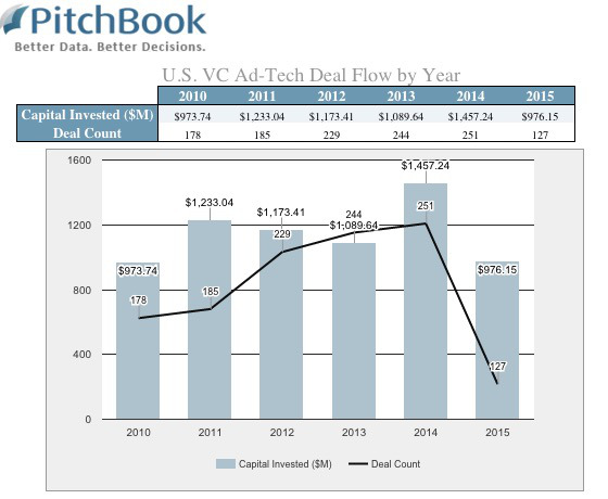 pitchbook-ad-tech