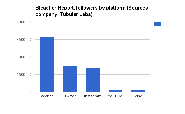 Bleacher-Report-social-followers