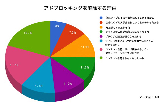 pie-chart-turn-off3