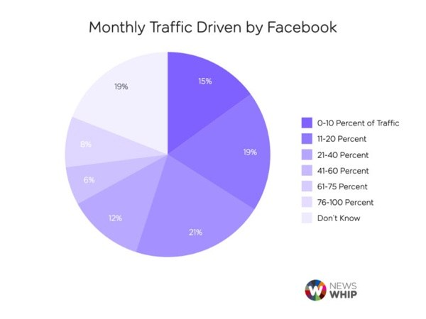 NewsWhip_FBMonthlyTraffic