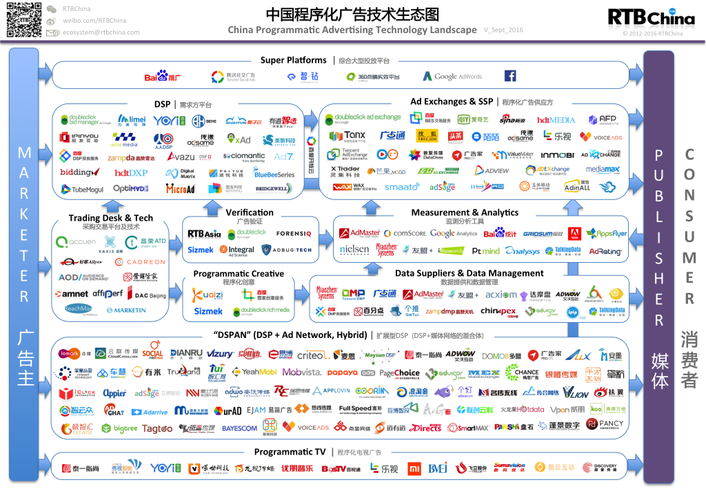 China-Programmatic-Ad-Tech