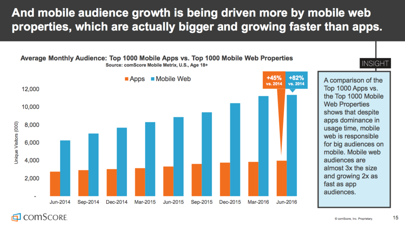 the 2016 us mobile app report pdf