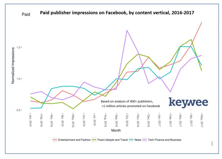 パブリッシャーがFacebookで購入した有料インプレッション数は、1年半前と比べると2倍以上に増加した