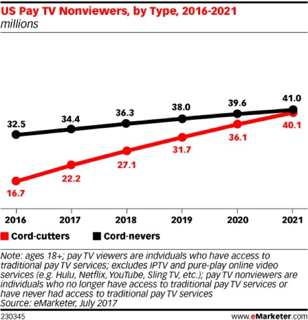 emarketer-cordcuts