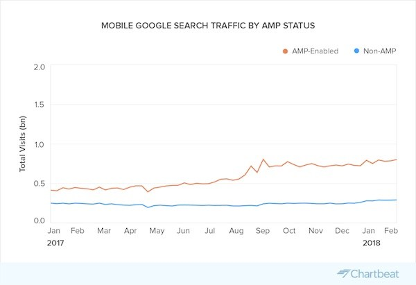 Data-by-Chartbeat-03b-Total-Google-Search-Traffic-by-Device@2x