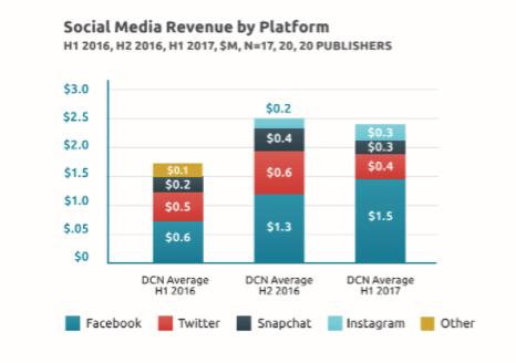 social-media-rev-by-platform